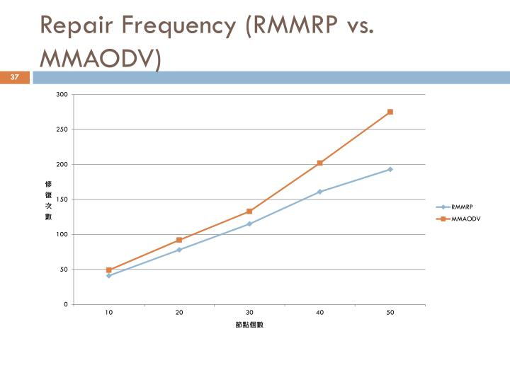 Repair Frequency (RMMRP vs. MMAODV)