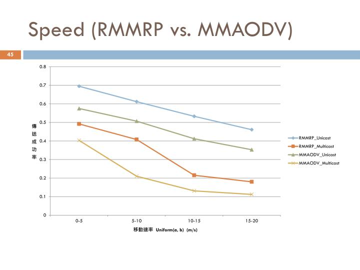 Speed (RMMRP vs. MMAODV)