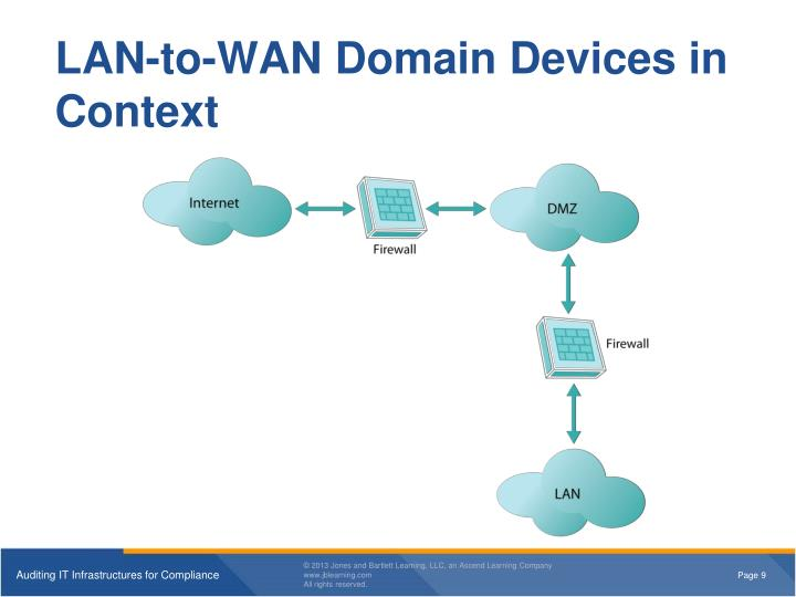 wan devices essay The number of devices connected to ip networks will be more than three times the global  business internet traffic will grow at a faster pace than ip wan.