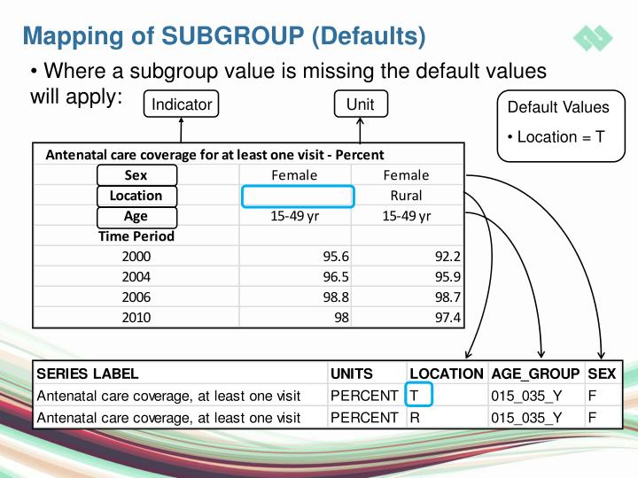 Mapping of SUBGROUP (Defaults)