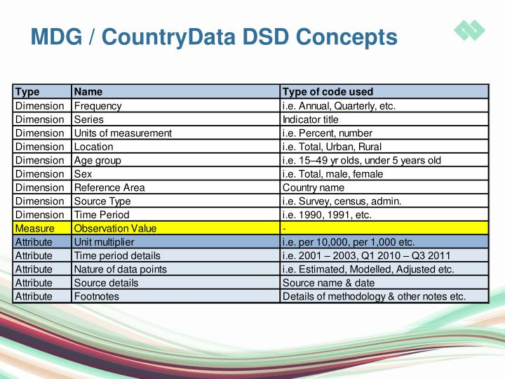 MDG / CountryData DSD Concepts