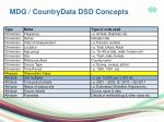 mdg countrydata dsd concepts