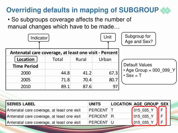 Overriding defaults in mapping of SUBGROUP