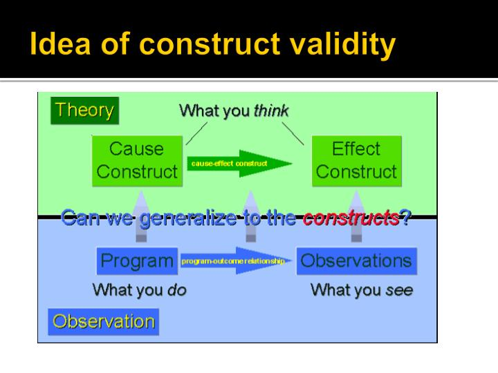 Idea of construct validity