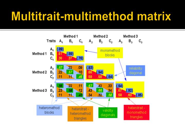 Multitrait-multimethod