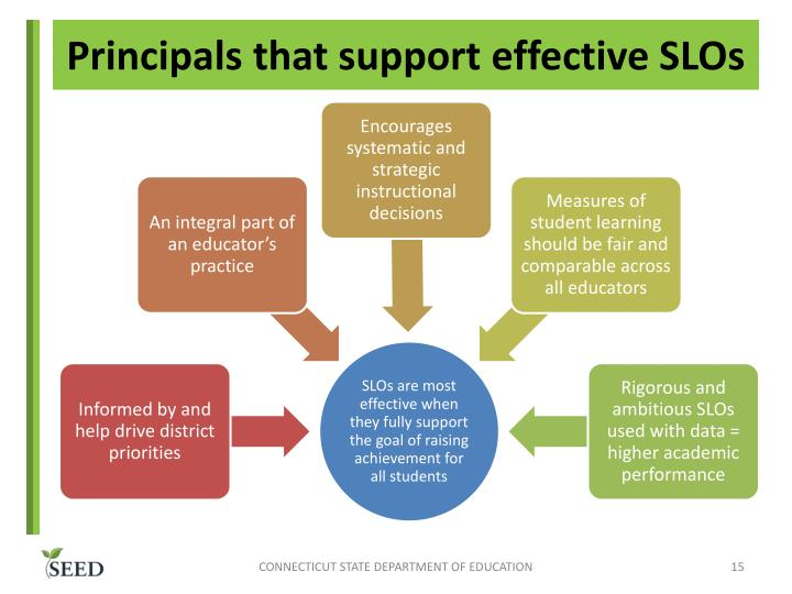 Principals that support effective SLOs