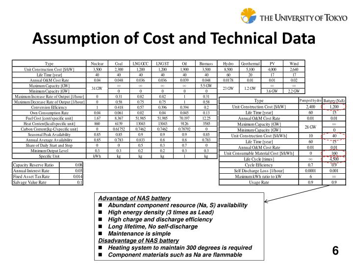 Assumption of Cost and Technical Data