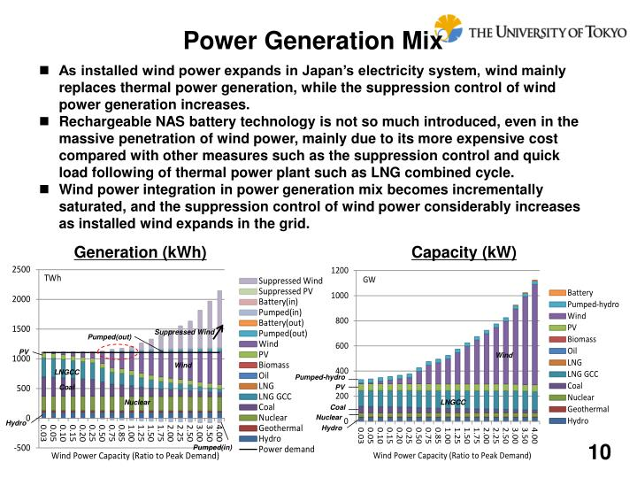 Power Generation Mix