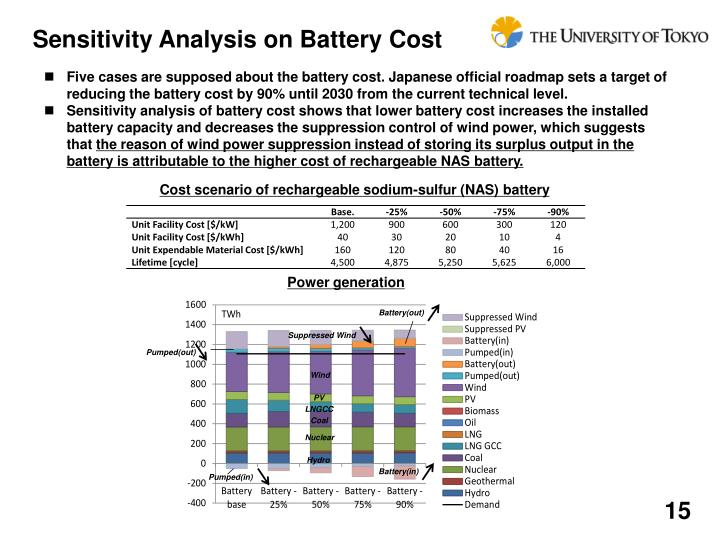 Sensitivity Analysis on Battery Cost
