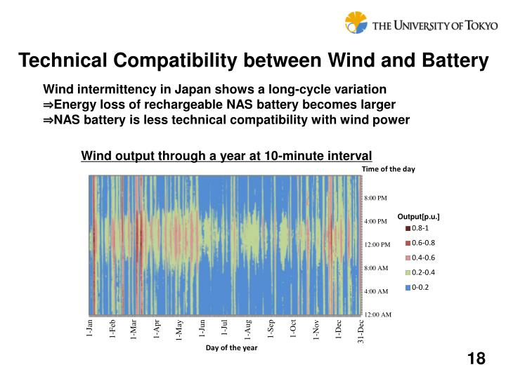 Technical Compatibility between Wind and Battery