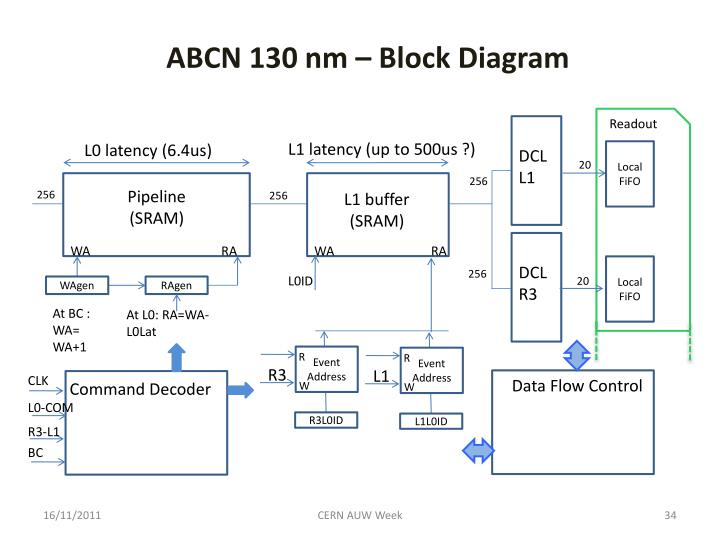 ABCN 130 nm – B