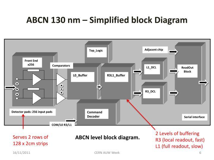 ABCN 130 nm – Simplified block Diagram