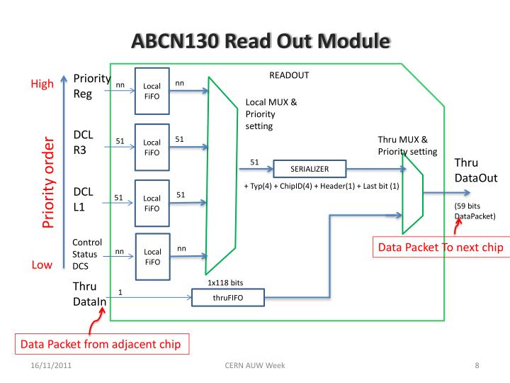 ABCN130 Read