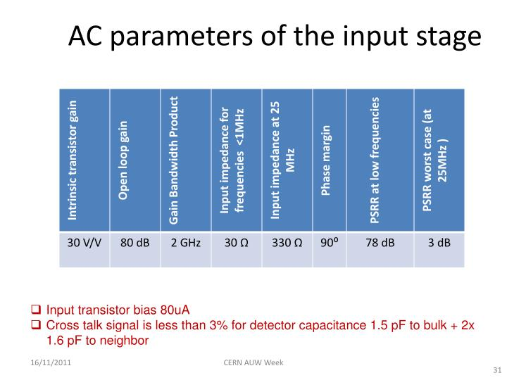 AC parameters of the input stage