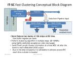 it sc fast clustering conceptual block diagram