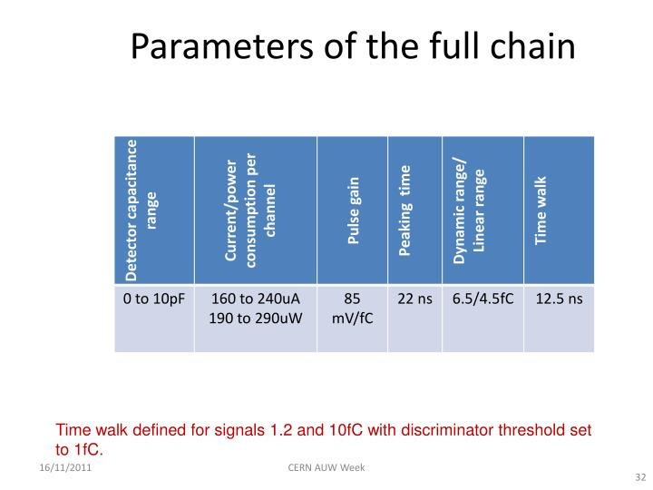 Parameters of the full chain