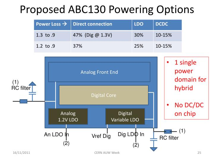 Proposed ABC130 Powering Options