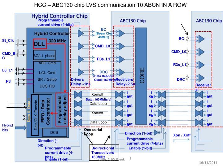 HCC – ABC130 chip