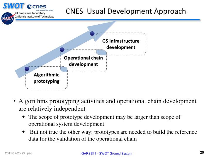 GS Infrastructure development