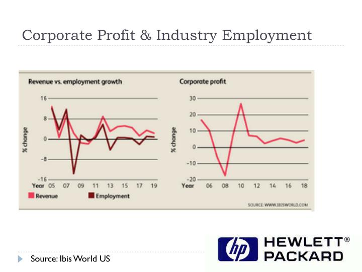 Corporate Profit & Industry Employment