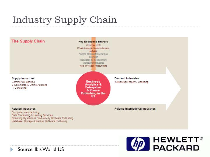 Industry Supply Chain