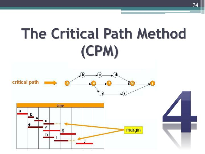 The Critical Path Method (CPM)