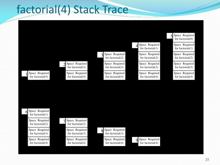 factorial(4) Stack Trace