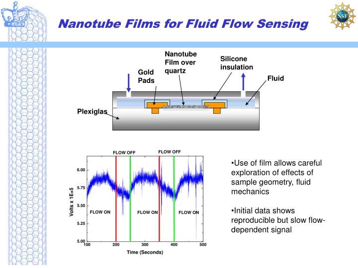 Nanotube Films for Fluid Flow Sensing