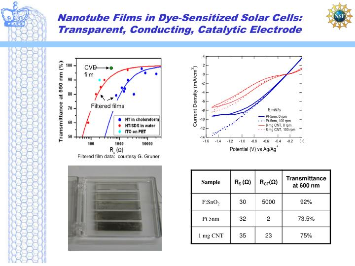 Nanotube Films in Dye-Sensitized Solar Cells:  Transparent, Conducting, Catalytic Electrode