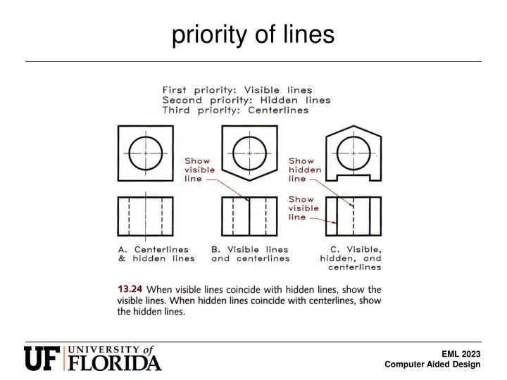 priority of lines