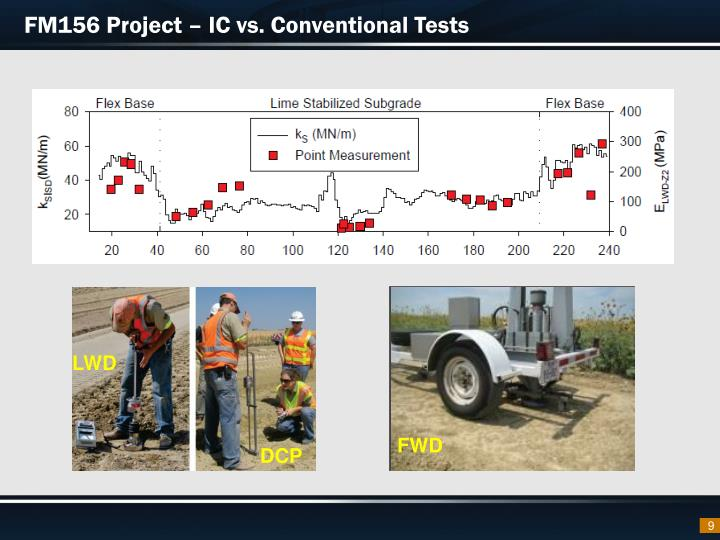 FM156 Project – IC vs. Conventional Tests