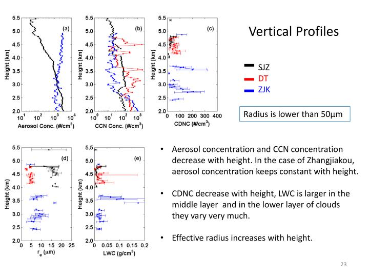Vertical Profiles