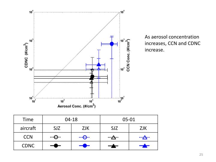 As aerosol concentration increases, CCN and CDNC increase.