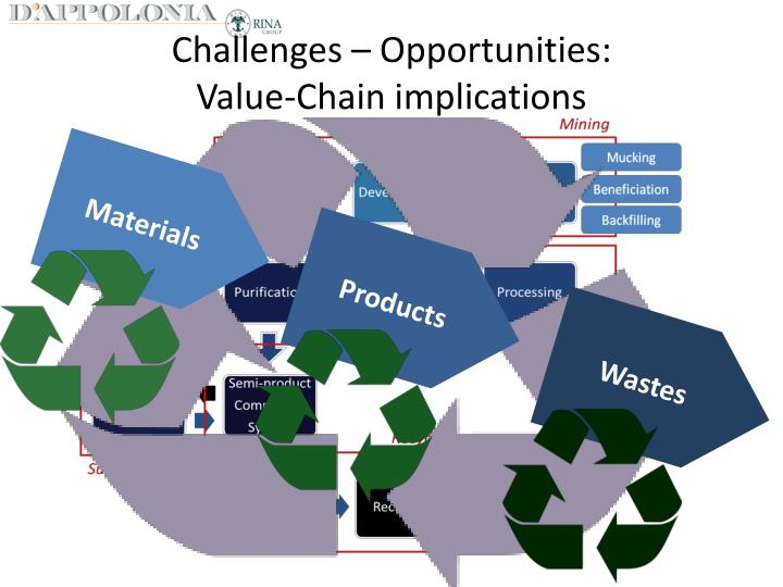 ryanair value chain management Strategic management :: linkages within the value chain strategic management: formulation and implementation ryszard barnat linkages within the value chain.