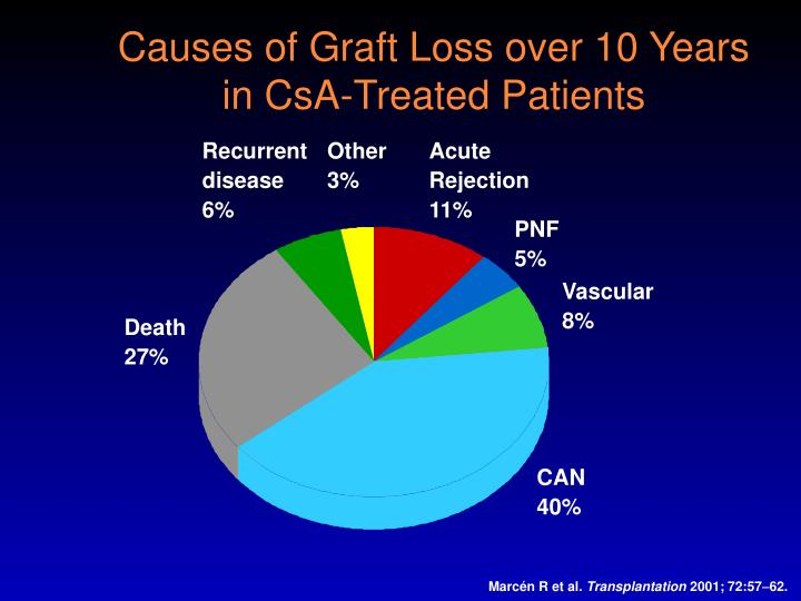Causes of graft loss over 10 years in csa treated patients