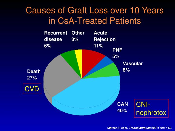 Causes of Graft Loss over 10 Years