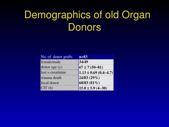 Demographics of old Organ Donors