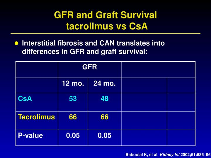 GFR and Graft Survival