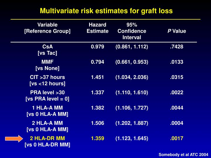 Multivariate risk estimates for graft loss