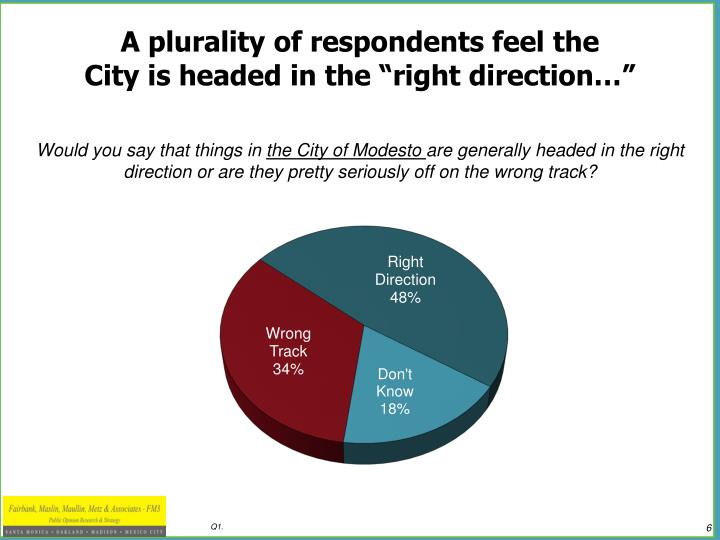 A plurality of respondents feel the