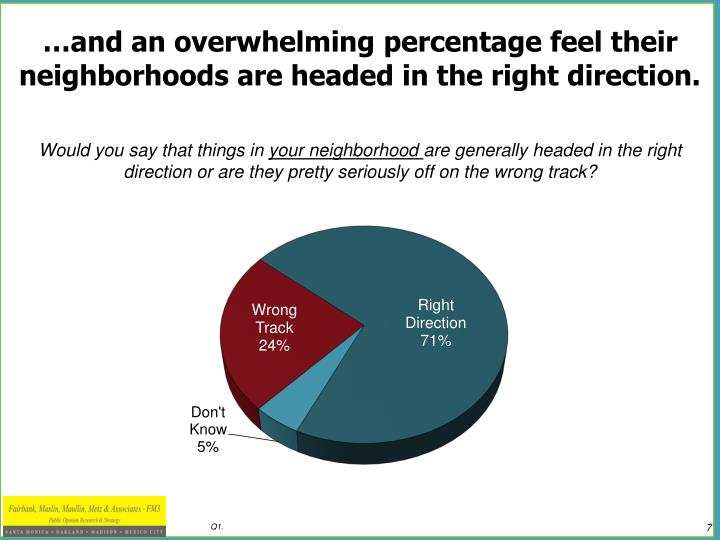 …and an overwhelming percentage feel their neighborhoods are headed in the right direction.