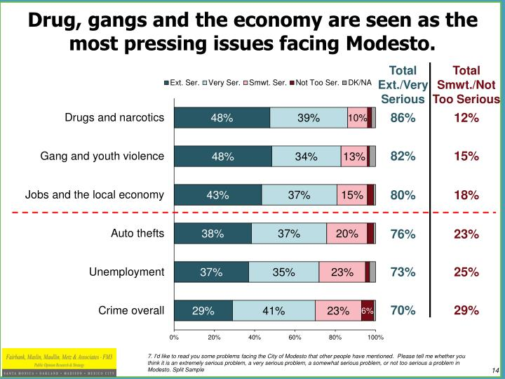 Drug, gangs and the economy are seen as the most pressing issues facing Modesto.