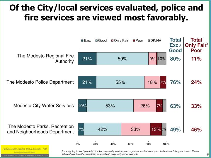 Of the City/local services evaluated, police