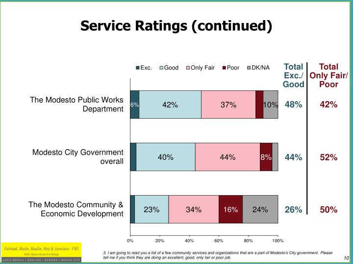 Service Ratings (continued