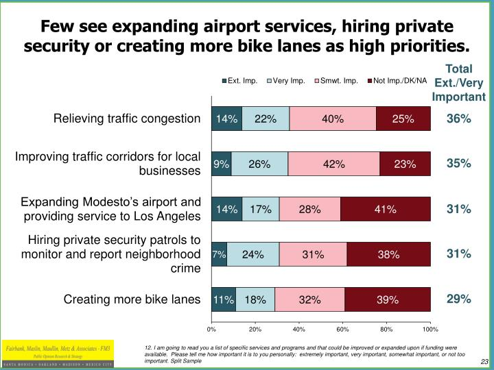 Few see expanding airport services, hiring private security or creating more bike lanes as high priorities.
