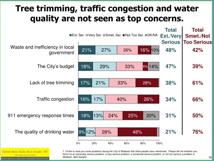 Tree trimming, traffic congestion and water quality are not seen as top concerns.