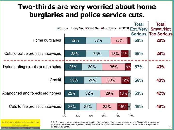Two-thirds are very worried about home burglaries and police service cuts.