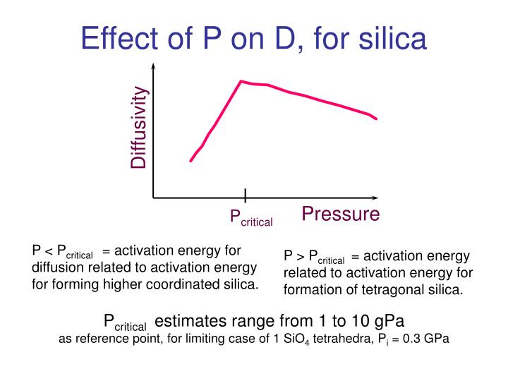 Effect of P on D, for silica