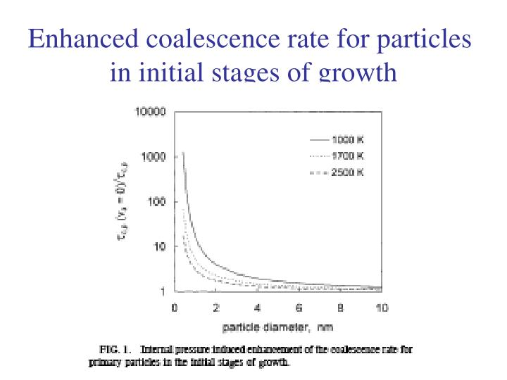 Enhanced coalescence rate for particles