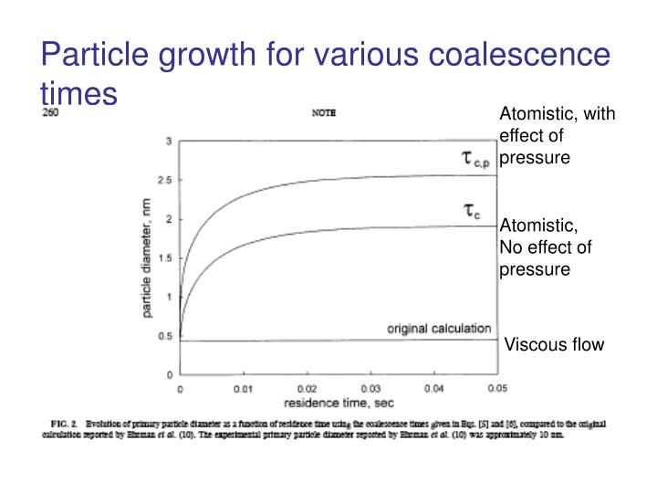 Particle growth for various coalescence times
